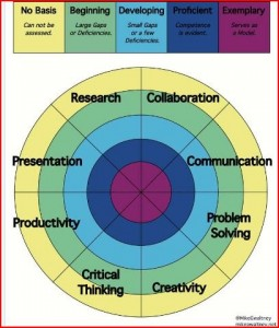Mike Gwaltney's PBL rubric