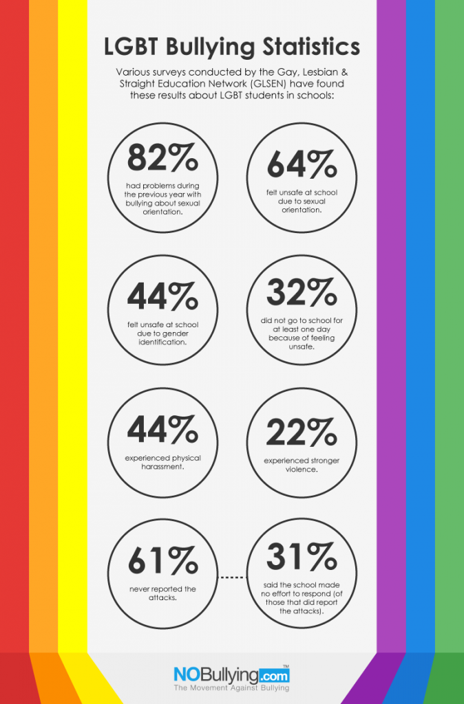 Infographic fro GLSEN on bullying stats LBGTQ youth deal with.
