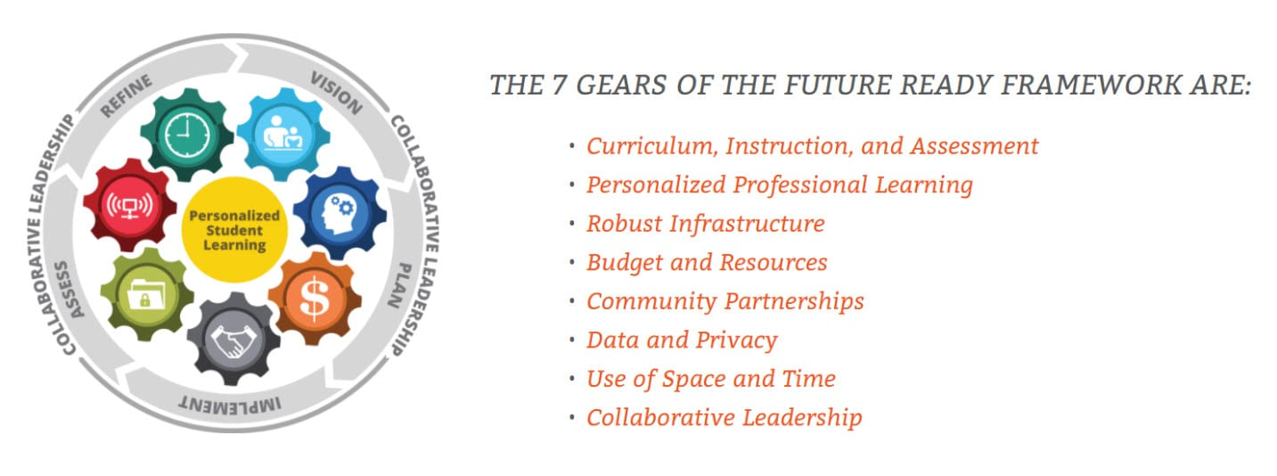 Future Ready Schools 7 gears image