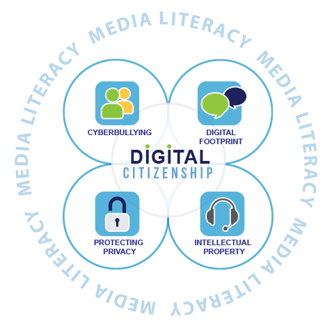 Graphic showing Elk Grove USD,s four focus areas for digital citizenship: cyberbullying, digital footprint, intellectual property, student privacy.