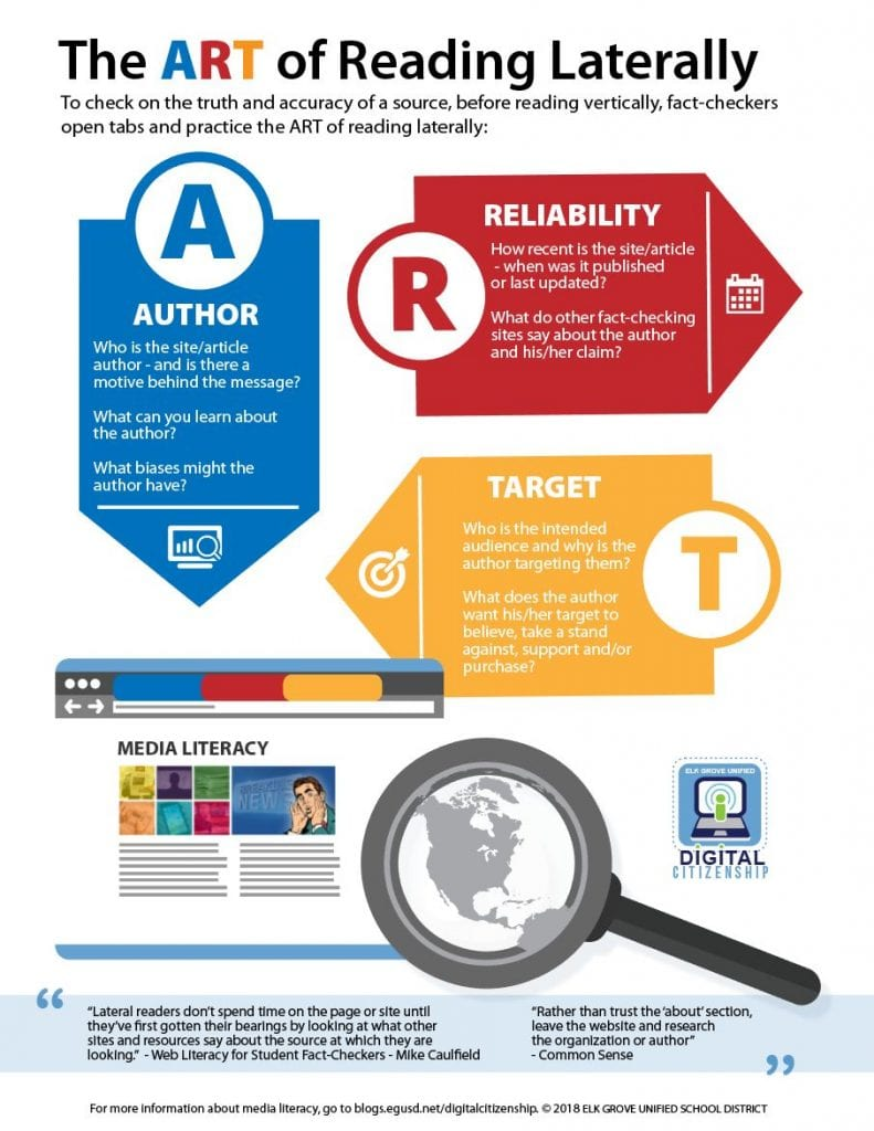 Infographic to show students how to read across a page and website, rather than reading down a page.
